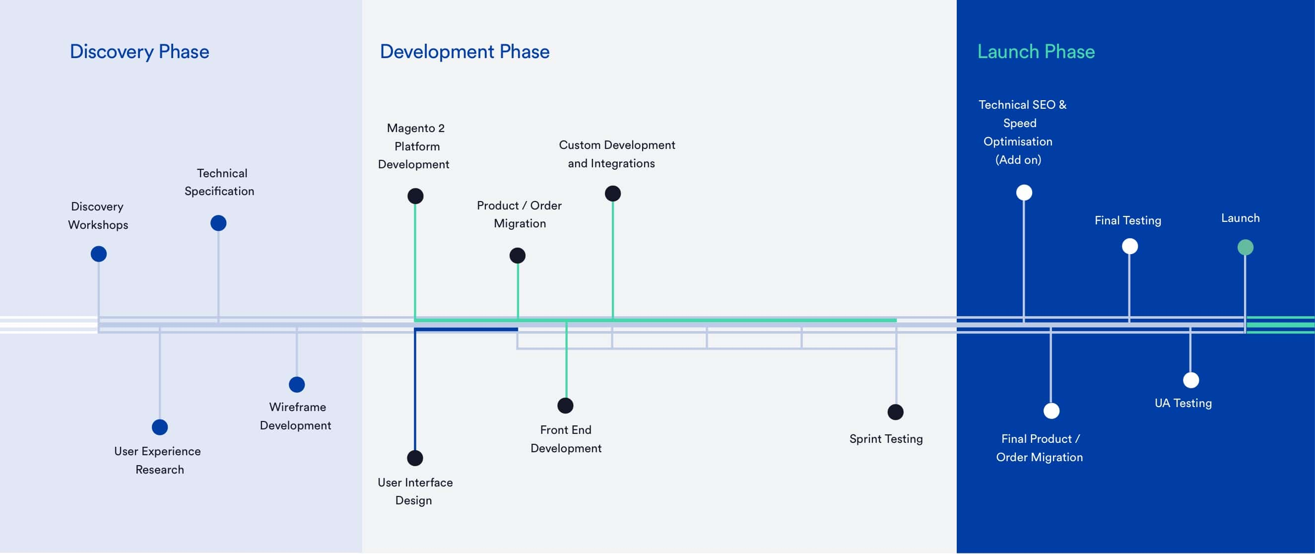 Magento 2 Commerce Project Timeline