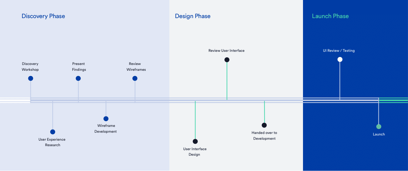 UX / UI Design Project Timeline