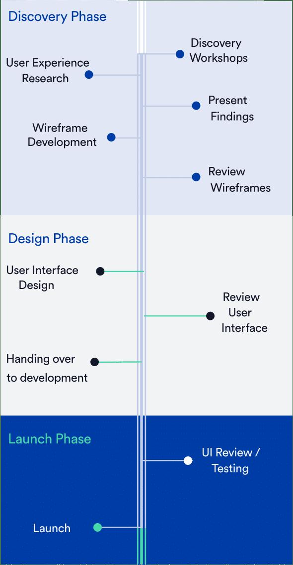 UX / UI Design Project Timeline